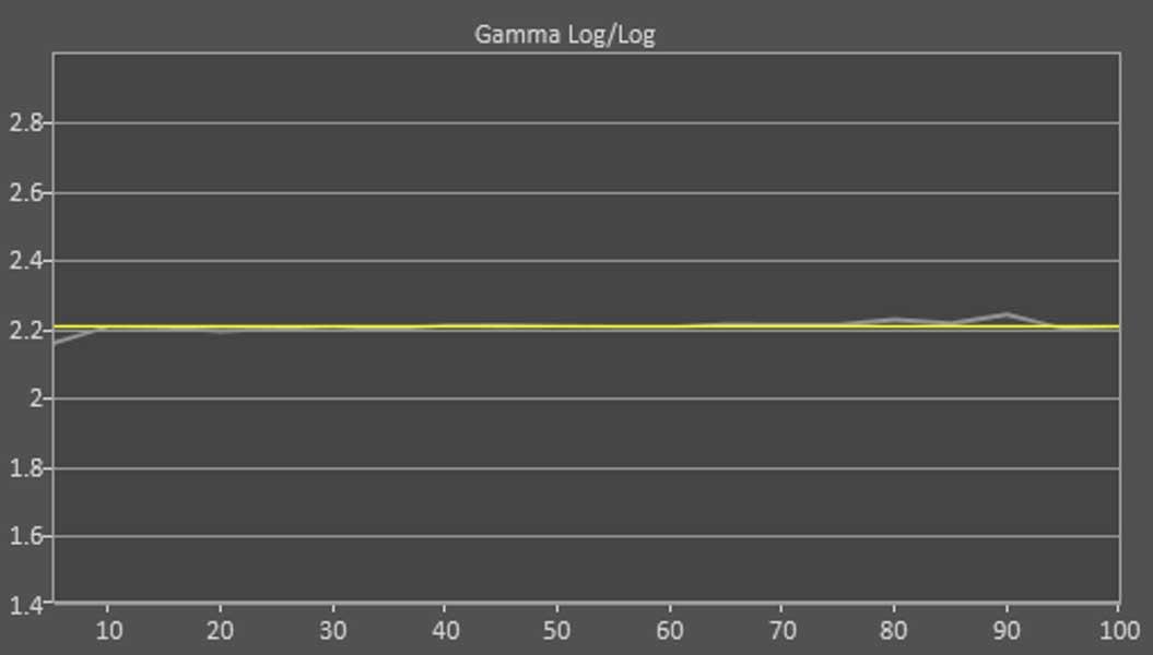 LG UN7100: revisión